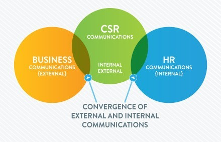 corporate communication key concepts Strategic management i  corporate-level strategy:  illustrate how various strategic management concepts shape the decisions on real.
