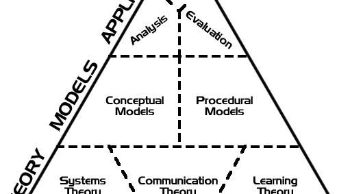 Hierarchy Of Instructional Design E Learning Feeds