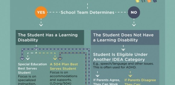 The Individualized Education Program Roadmap Infographic e – Program Roadmap