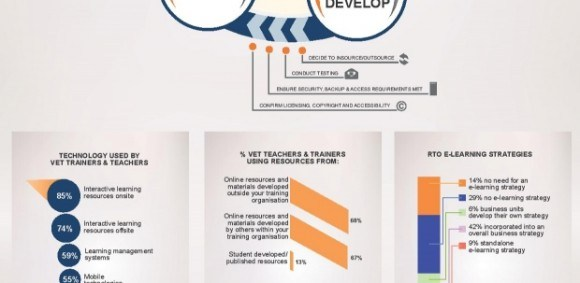 eLearning Implementation Toolkit Infographic - e-Learning Feeds
