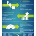 Image for The 3 Main Components of Course Objectives Infographic