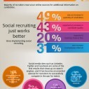 Image for Social Media Is An Effective Hiring Tool Infographic