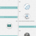 Image for The Evolution of Distance Learning in Higher Education Infographic