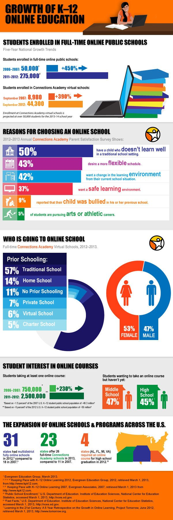 K 12 Education Infographics Growth of K12 Online E...