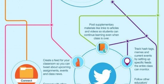 Image for Infographic: A Teacher's Guide to Social Media