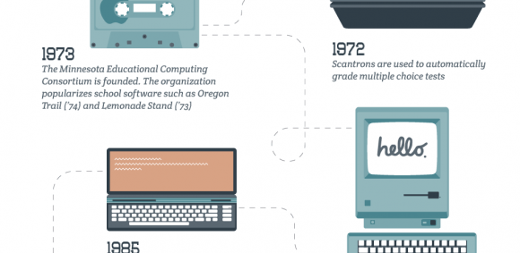 Timeline of Educational Technology in Schools Infographic - e ...