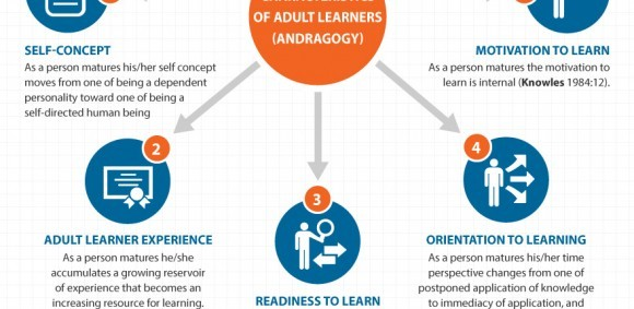 adult learning theory paper alt Adult learning, despite being an important component of adult learning skills 5,6 in fact, reflection is the second of the four steps in kolb's learning cycle 7 in addition, the importance of.