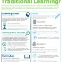 Image for Personalized Learning Can Benefit Students Infographic