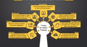 Image for 7 Online Training Tools – An Infographic