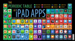 Image for The periodic table of iPad Apps
