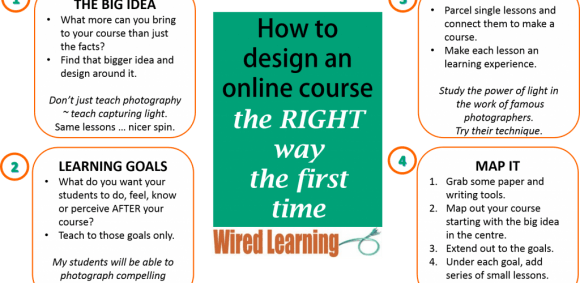 Image for How to design an online course the RIGHT way, the first time