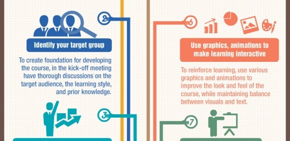 E-learning Development : 8 Best Practices – An Infographic - e ...