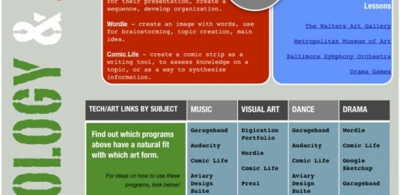 Infographic: Technology & Arts Integration - e-Learning Feeds