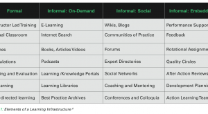 Image for Elements of a learning dashboard
