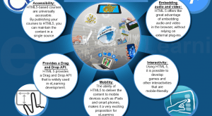 Image for Benefits of Using HTML5 for E-learning Development – An Infographic