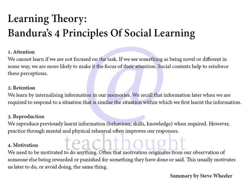 Vygotsky Classroom Design ~ Learning theories bandura s social theory e