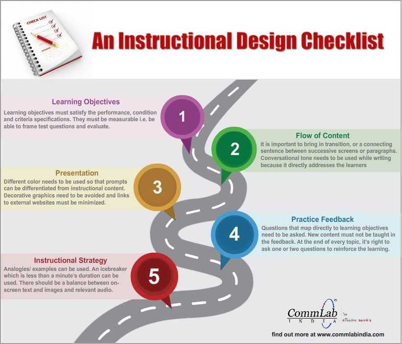 An Instructional Design Checklist An Infographic E Learning Feeds