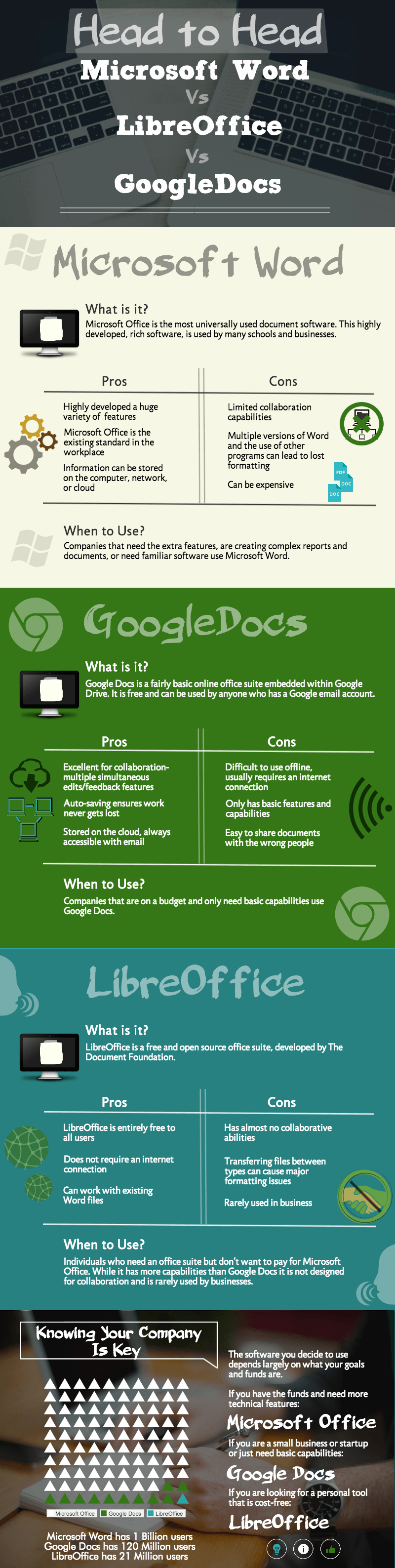 INFOGRAPHIC: Microsoft Word vs Google Docs vs LibreOffice ...