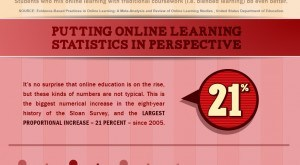 Image for The Rapid Growth of Online Education