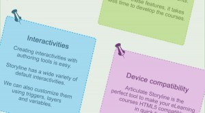 Image for Articulate Storyline for Easy E-learning Development – An Infographic