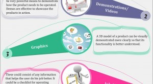 Image for Effective E-learning Design Strategies for Product Training – An Infographic