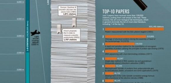 top ten carreers educational research paper