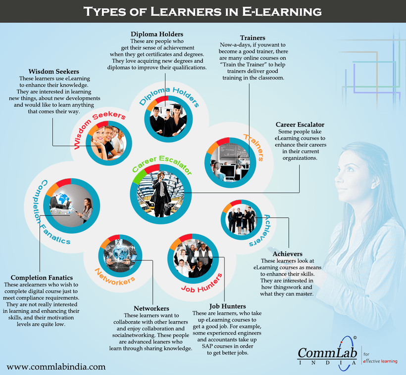 Types of Learners Who Take E-learning Courses – An Infographic - e-Learning Feeds