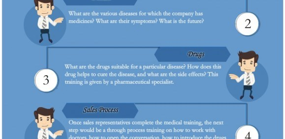 pharmaceutical sales training - Moren.impulsar.co