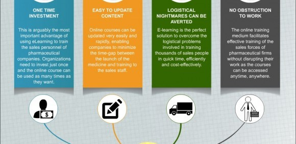 E-learning to Meet the Sales Training Needs of Pharmaceutical ...