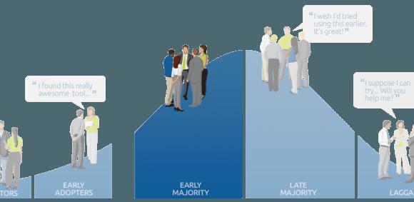 http://elearningfeeds.com/the-tech-adoption-curve-early-majority/