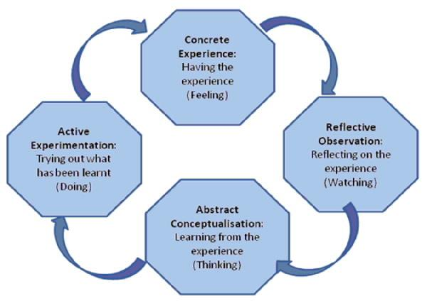 gibb s and kolb s reflective model essay Reflective essay 3 reflection has is an essential part of nursing practice and is paramount in development and learning within the profession (gibbs, 1988)bengtsson (1995) recognises that as a student nurse clinical placements give us opportunity to begin to critically analyse and reflect on situations that may arise.