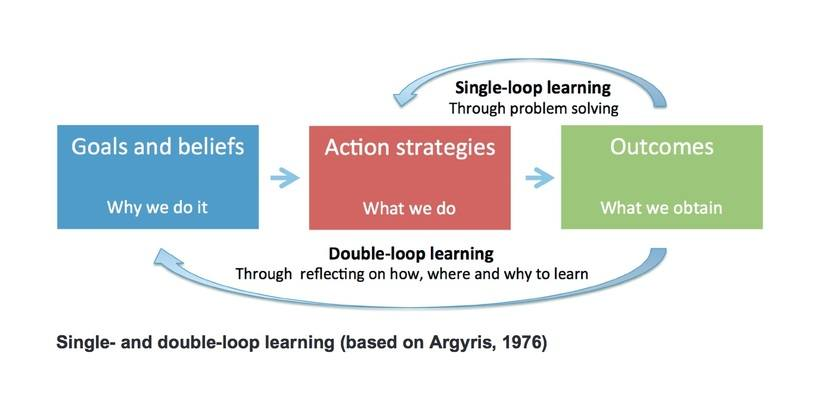 an examination of the single loop learning double loop learning and deutero learning and a recommend