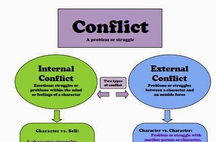 analysis of four types of conflict Four major types of conflict: by observing the manner in which a character resolves or doesn't resolve a conflict, one can gain insight into the character's qualities, values, and personality there are four main types of conflict there are always two sides to a conflict, which usually brings about change.