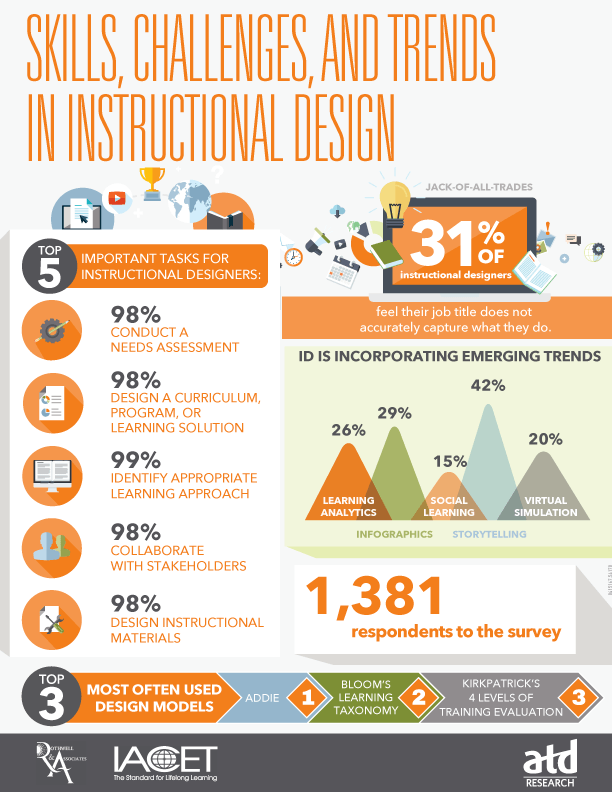 Skills Challenges And Trends In Instructional Design Infographic E Learning Feeds