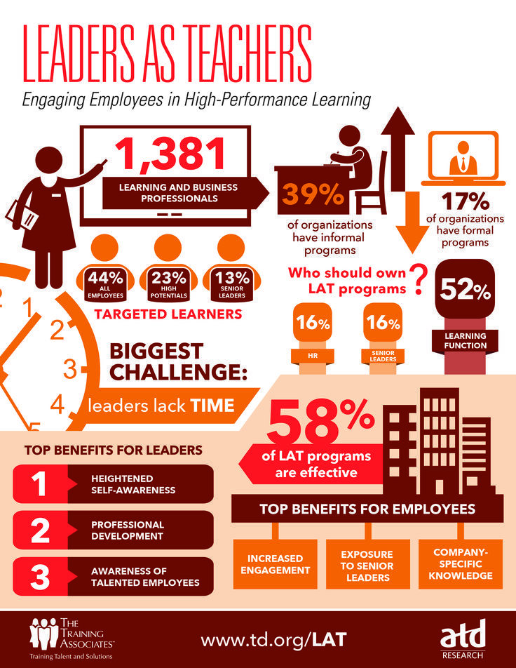 Engaging Employees in High-Performance Learning ...