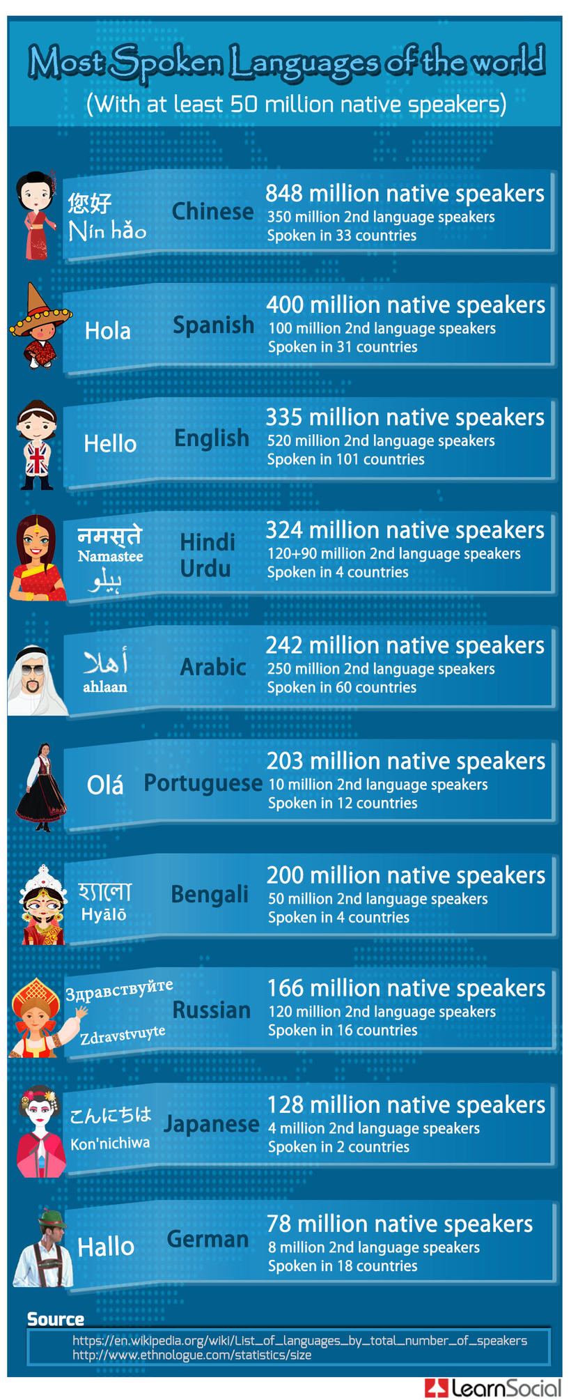 Top 10 Spoken Languages of the World - e-Learning Feeds