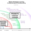 Image for Can't Miss Posts on the Future of Workplace Learning and eLearning