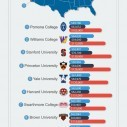 Image for The Best US Colleges & Universities Salaries Potential Infographic