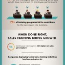 Image for The Current State of Sales Training Infographic