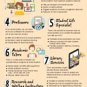 Image for 12 Support Services For Online Degree Students Infographic
