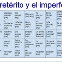Image for Connect Four Spanish Verbs Game with Google Drawings