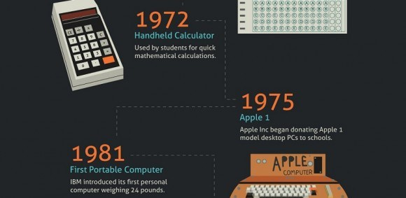 The Evolution of Technology in Schools Infographic - e-Learning Feeds