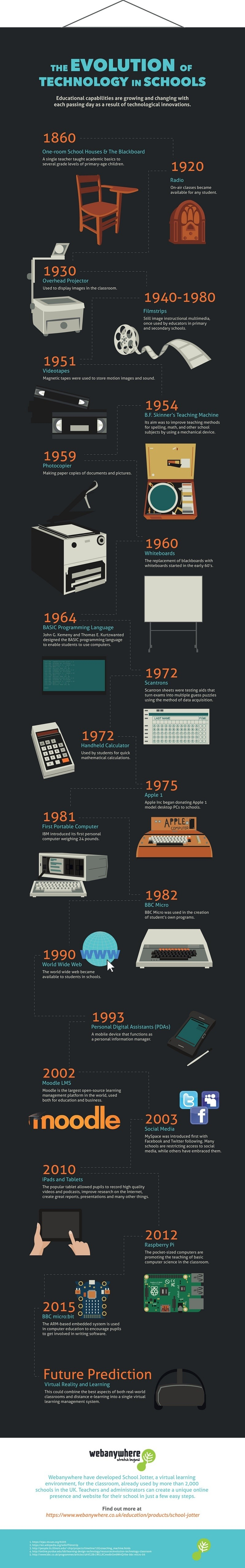 the evolution of technology History & evolution of technology key idea: technology has been the driving force in the evolution of society from an agricultural to an industrial to an information.