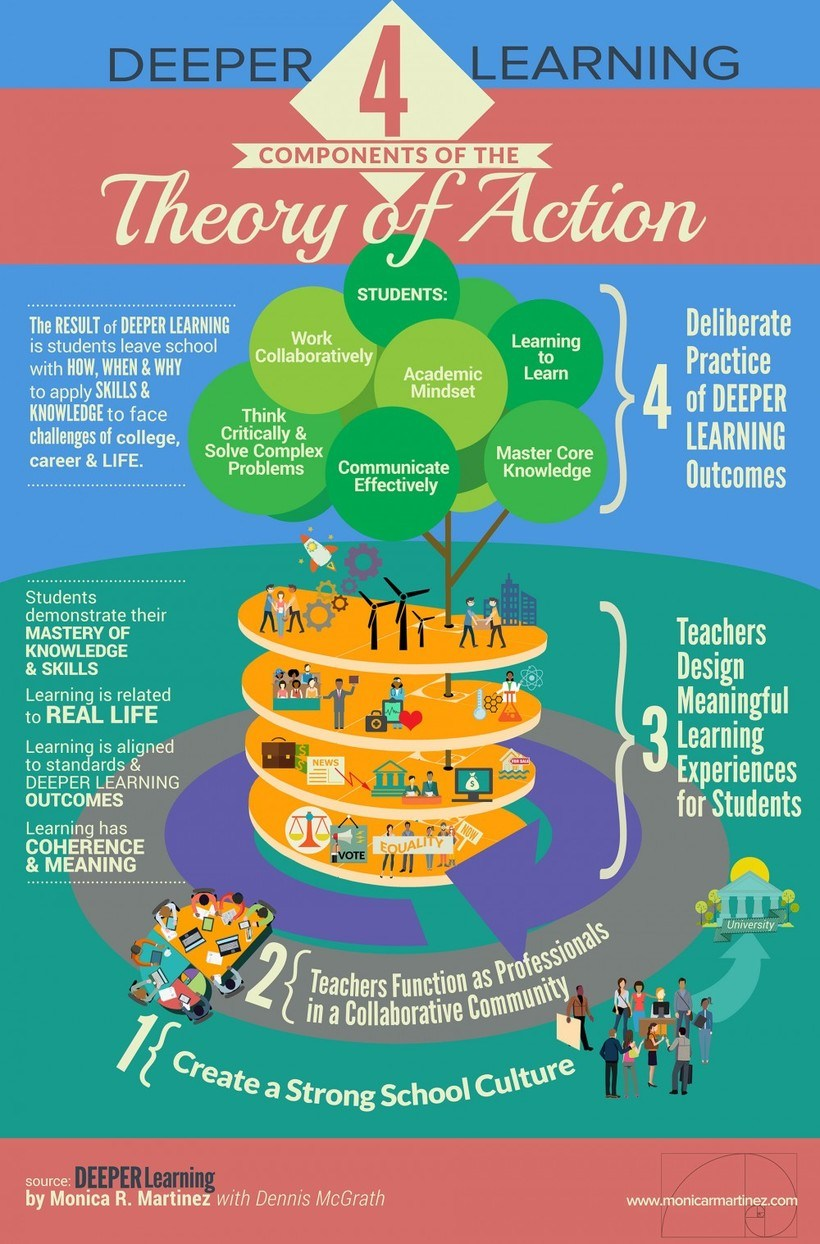 Collaborative Classroom Jobs ~ Deeper learning components of the theory action
