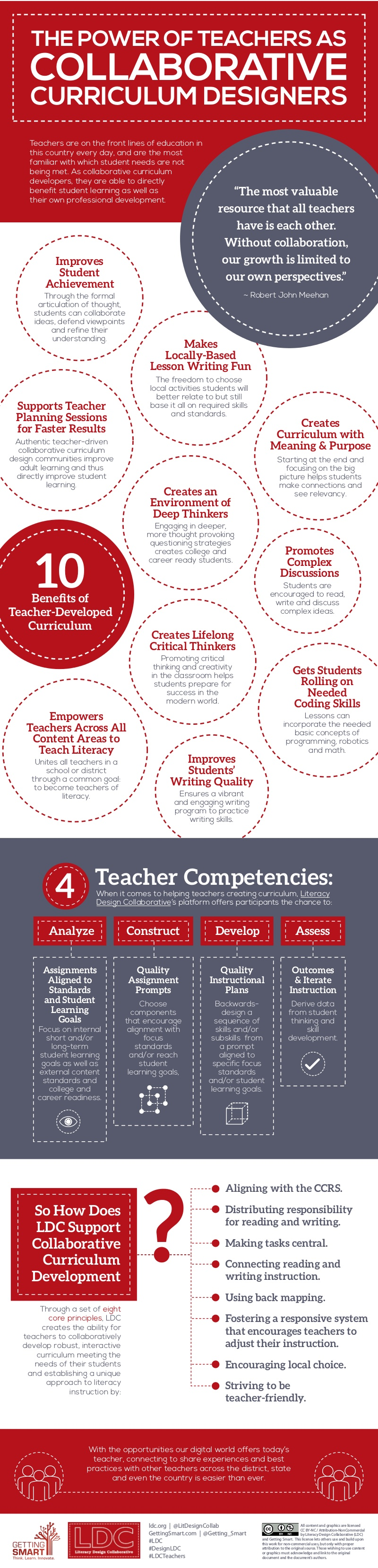 Collaborative Teaching Concepts ~ The power of teachers as collaborative curriculum