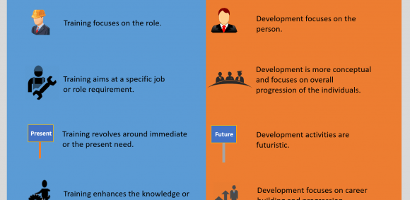 the difference between training and development Training: training means learning to do something it is related with practicing development: development is the use of knowledge to meet definition (wwwoxforddictionariescom) the action of teaching a person or animal a particular skill or type of behavior the process of developing or being.