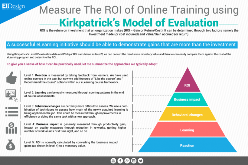 measure the roi of online training using kirkpatrick�s