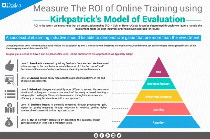 Measure The Roi Of Online Training Using Kirkpatrick S