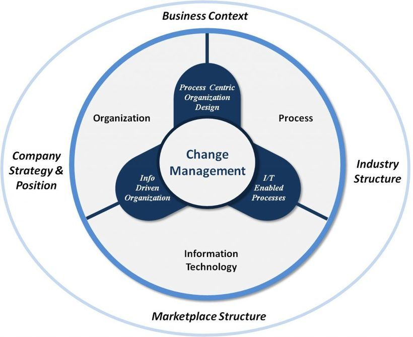 a discussion on the management process in organizations Strategic management relies on a proven process comprising five key elements: goal-setting, information analysis, strategy formulation, strategy implementation and evaluation and control.