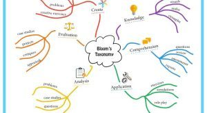 Image for Bloom's Taxonomy Mind Map